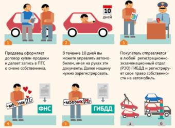 Этапы регистрации автомобиля